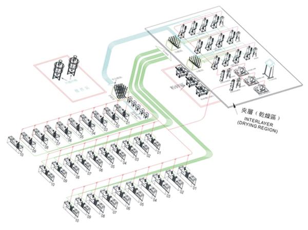 环保型多功能中央供料系统图解