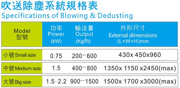 吹送除尘系统规格参数表